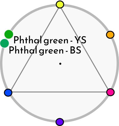 Ftalogrönt (PG7 - PG36)